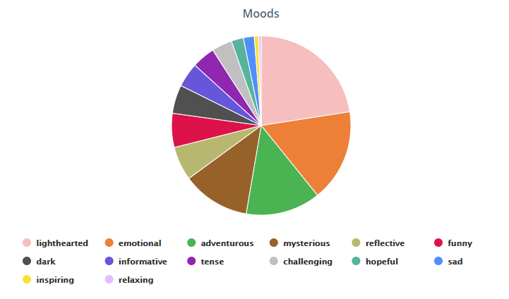 Pie chart that shows I primarily read books that were tagged light hearted, emotional, adventurous or mysterious. Smaller segments the graph are (in order of size) 'reflective', funny, dark, informative, tense, challenging, hopeful, sad, inspiring. and relaxing